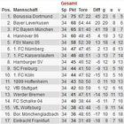 Bundesliga 2011 tabelle